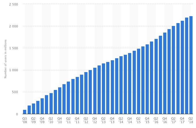 Quarterly Facebook User Growth Worldwide